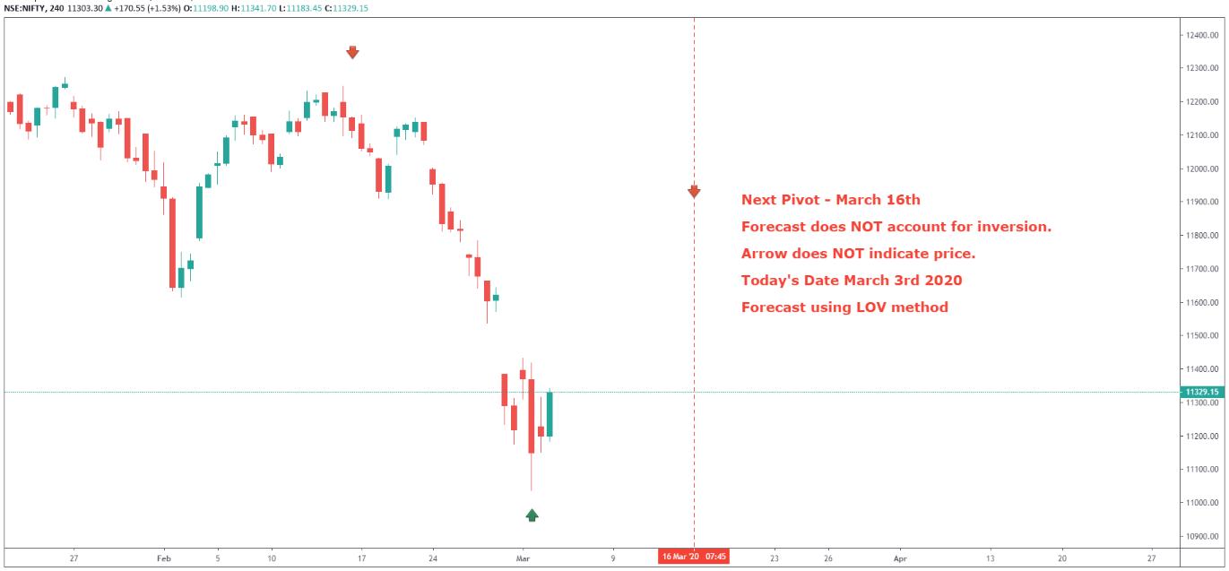 Gann Forecast - Nifty March 3rd 2020